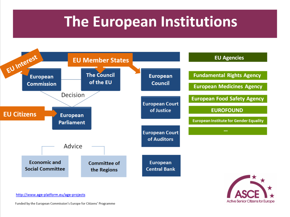 EU institutions Chart