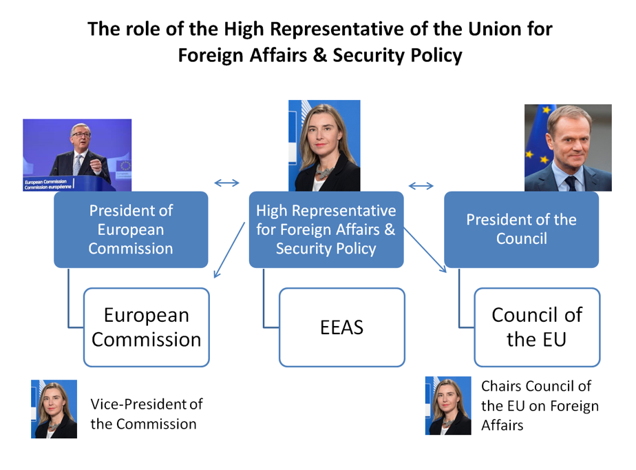 The role of High Representative for Foreign Affairs and Security Policy